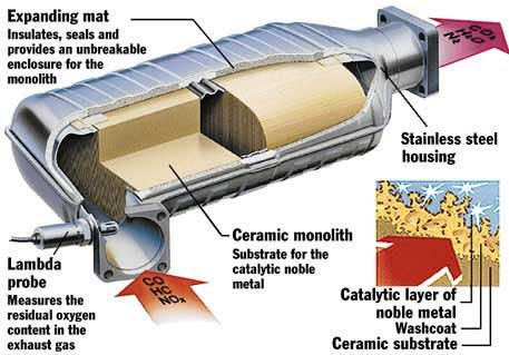 A Catalytic Converter